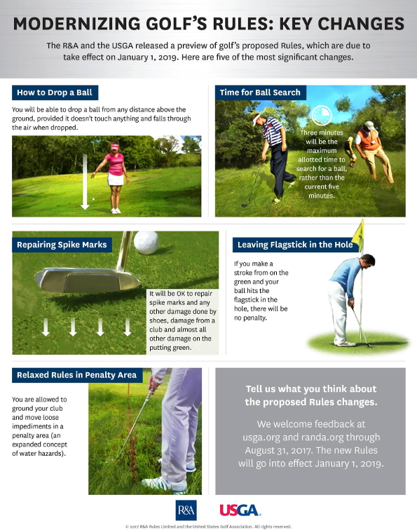 Changes in Golf Rules